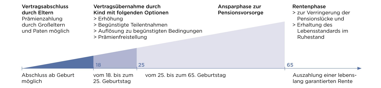 Pensionsvorsorge für Kinder VKB Bank